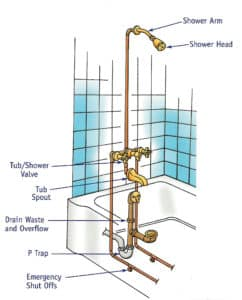 bath tub plumbing diagram