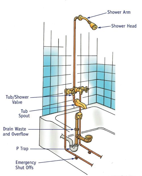 Shower Tub Plumbing Diagram | Wiring Diagram Echo on shower plumbing code, shower plumbing design, shower plumbing rough-in dimensions, intercom schematic, shower plumbing fixtures, air conditioning schematic, shower plumbing installation, baseboard heating schematic, shower tub plumbing, toilet drain schematic, bathroom electrical schematic, shower plumbing components, shower plumbing assembly, delta faucet schematic, shower plumbing access panel, shower plumbing parts, shower plumbing layout, shower plumbing repair, shower plumbing hardware, shower plumbing materials,